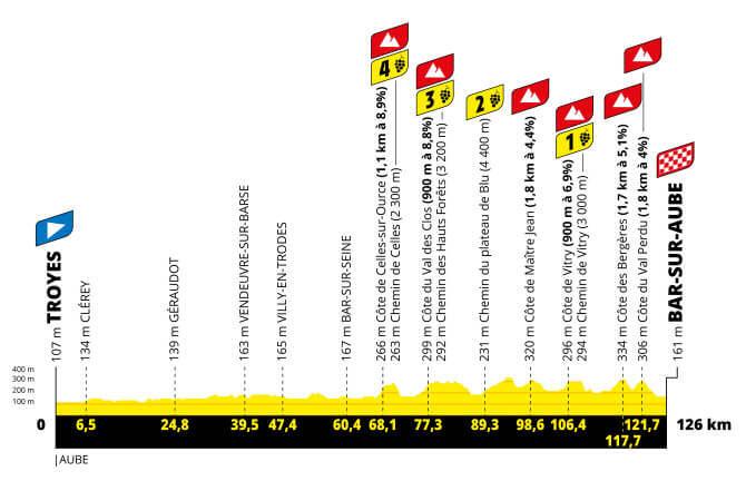 tour de francia femenino et4 perfil g 2021 aso tw - Tour de Francia femenino 2022, carrera histórica para el ciclismo