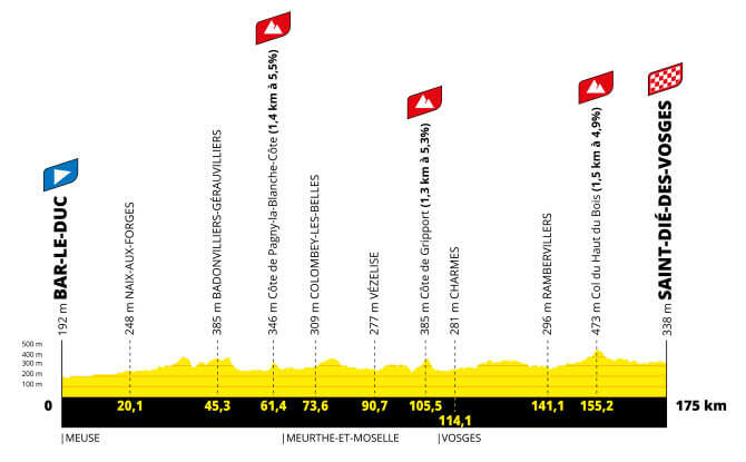 tour de francia femenino et5 perfil g 2021 aso tw - Tour de Francia femenino 2022, carrera histórica para el ciclismo