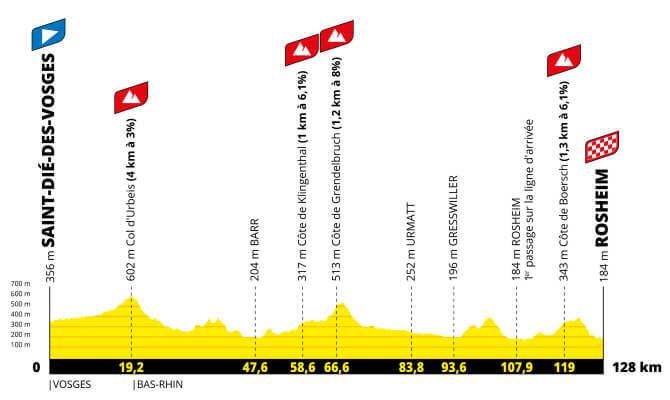 tour de francia femenino et6 perfil g 2021 aso tw - Tour de Francia femenino 2022, carrera histórica para el ciclismo