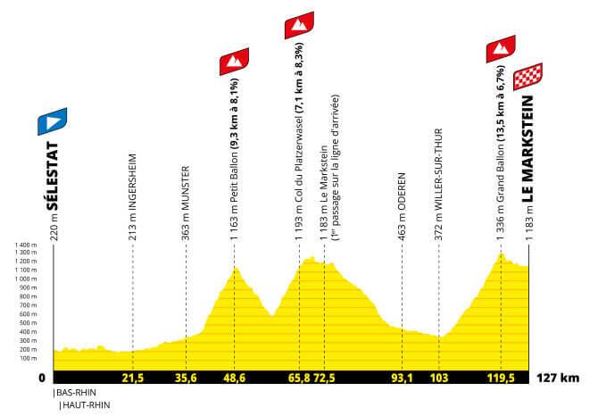 tour de francia femenino et7 perfil g 2021 aso tw - Tour de Francia femenino 2022, carrera histórica para el ciclismo