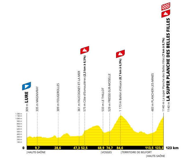 tour de francia femenino et8 perfil g 2021 aso tw - Tour de Francia femenino 2022, carrera histórica para el ciclismo