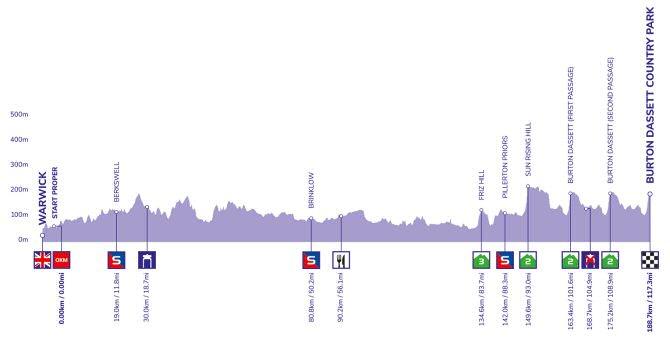 Tour de Gran Bretaña - Etapa 7
