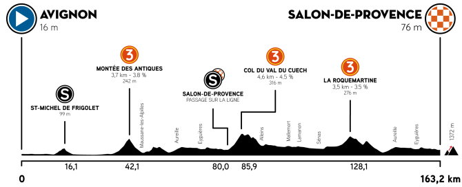 Tour of Provence - Stage 4