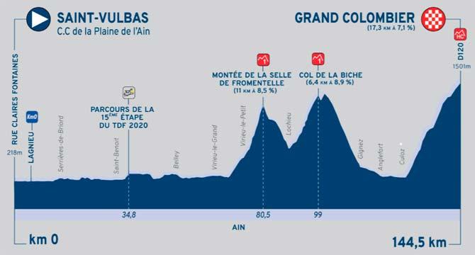 Tour de l´Ain, etapa 3