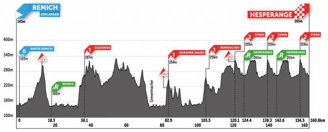 Tour de Luxemburgo - Etapa 2
