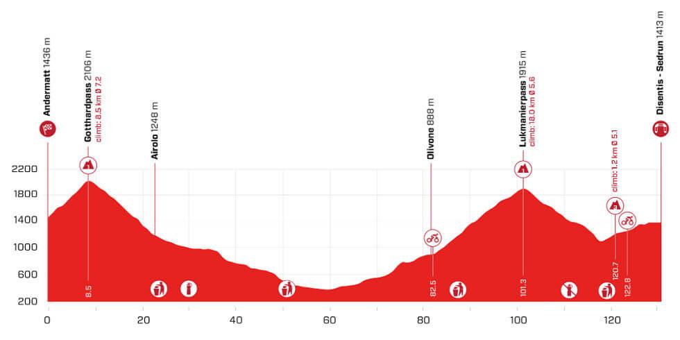 Tour de Suiza 2021 - Etapa 6