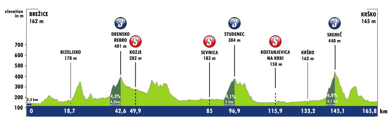 Tour de Eslovenia 2021 - Etapa 3
