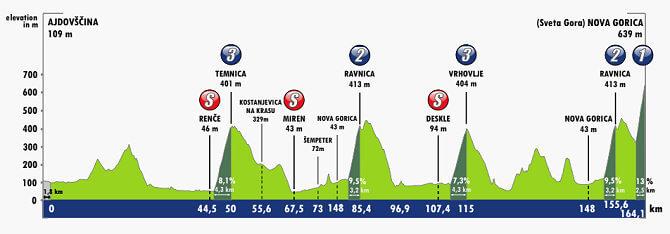 Tour de Eslovenia 2021 - Etapa 4