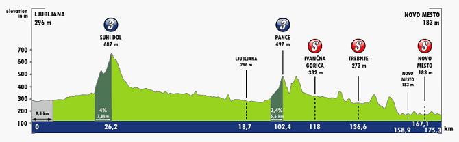 Tour de Eslovenia 2021 - Etapa 5