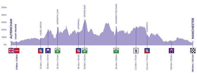 Tour de Gran Bretaña - Etapa 8