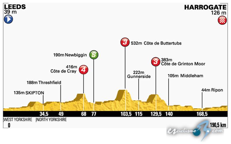 TOUR De Francia 2014-http://www.esciclismo.com/actualidad/imagenes/g/tour_de_francia_2014_et01_g.jpg