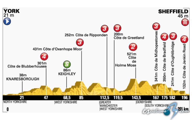 TOUR De Francia 2014-http://www.esciclismo.com/actualidad/imagenes/g/tour_de_francia_2014_et02_g.jpg