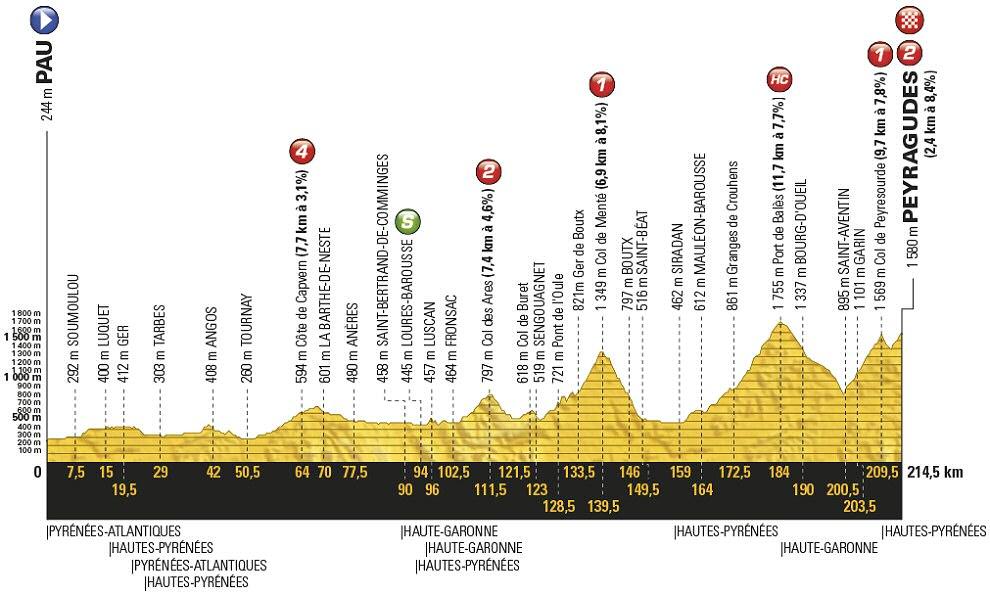 Tour de Francia, 12ª etapa: Pau - Peyragudes / 214,5 Km.