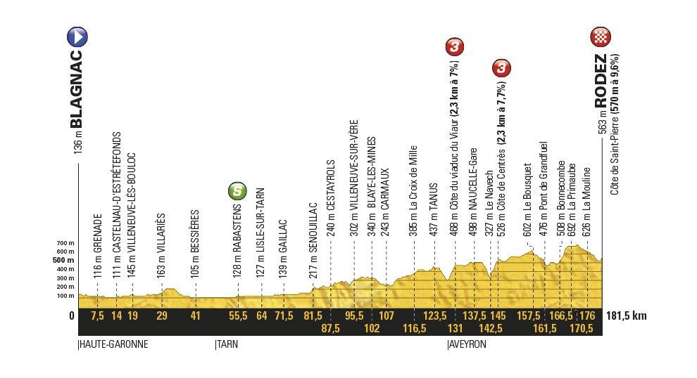 Tour de Francia: 14ª etapa, Blagnac - Rodez / 181,5 Km.