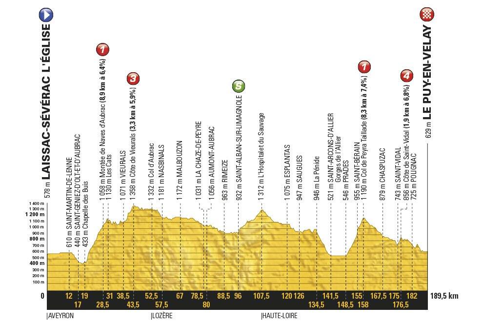 Tour de Francia, 15ª etapa: Laissac-Sévérac l´Église - Le Puy-en-Velay / 189,5 Km.