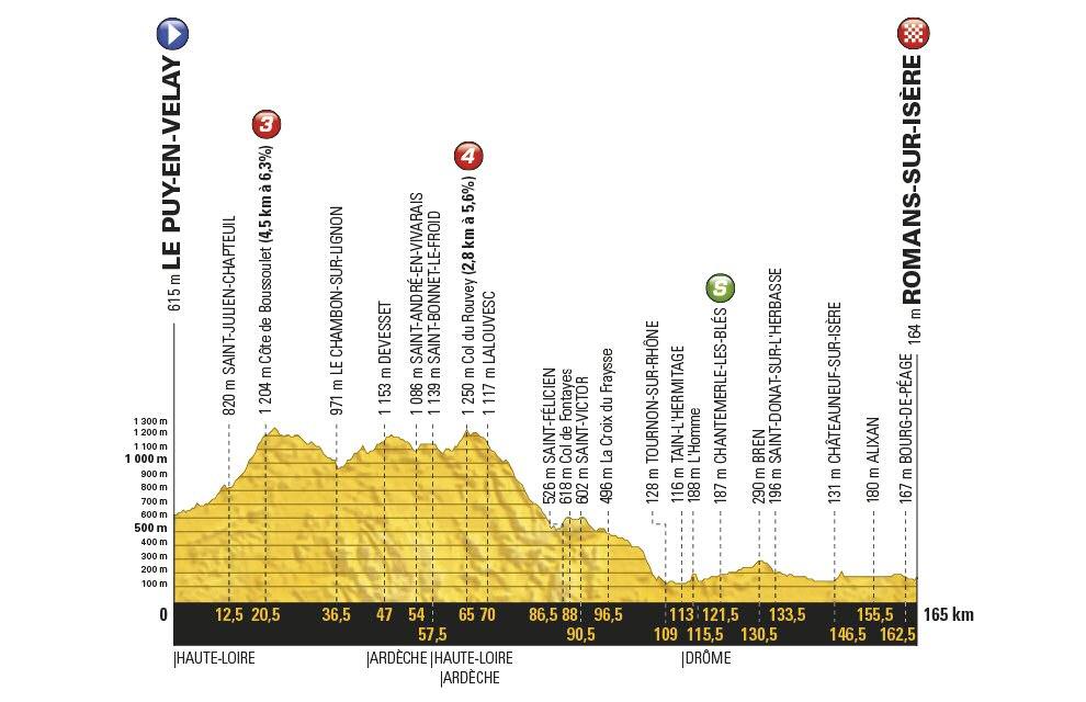 Tour de Francia: 16ª etapa (martes): Le Puy-en-Velay - Romans-sur-Isère / 165 Km.