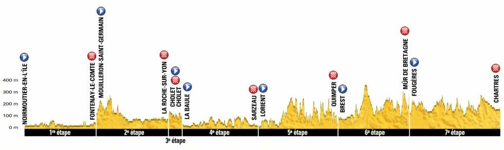 Tour de Francia - Etapas de la 1 a la 7
