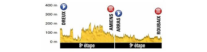 Tour de Francia - Etapas de la 8 y 9