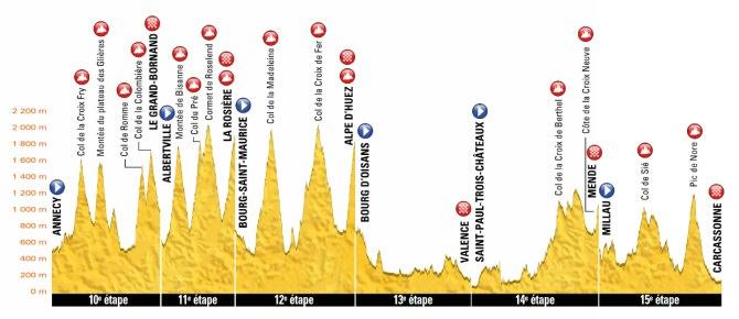 Tour de Francia - Etapas de la 10 a la 15