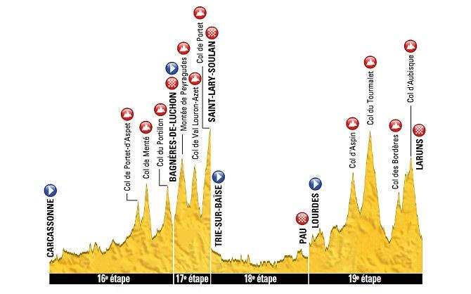 Tour de Francia - Etapas de la 16 a la 19