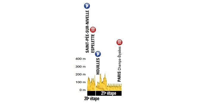 Tour de Francia - Etapa 21