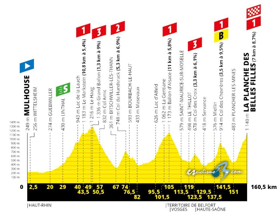 Sagan gana al esprint su primera etapa y Alaphilippe sigue de líder