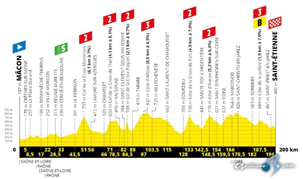 Tour de Francia - Etapa 8