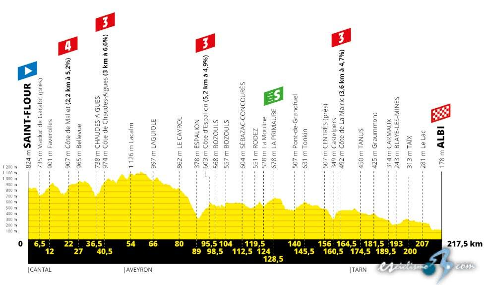 Etapa 9: clasificaciones del día y así está la general del Tour