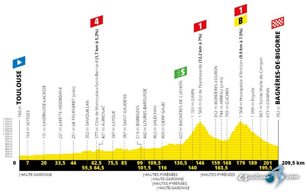 Tour de Francia - Etapa 12