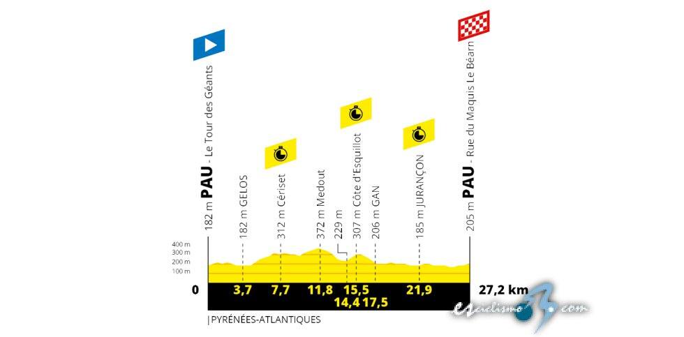 Tour de Francia - Etapa 13