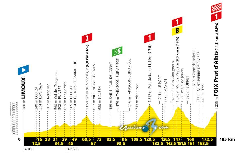 Tour de Francia - Etapa 15