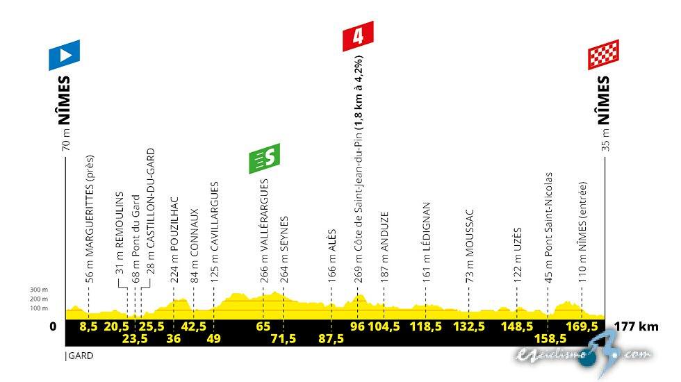 Tour de Francia - Etapa 16