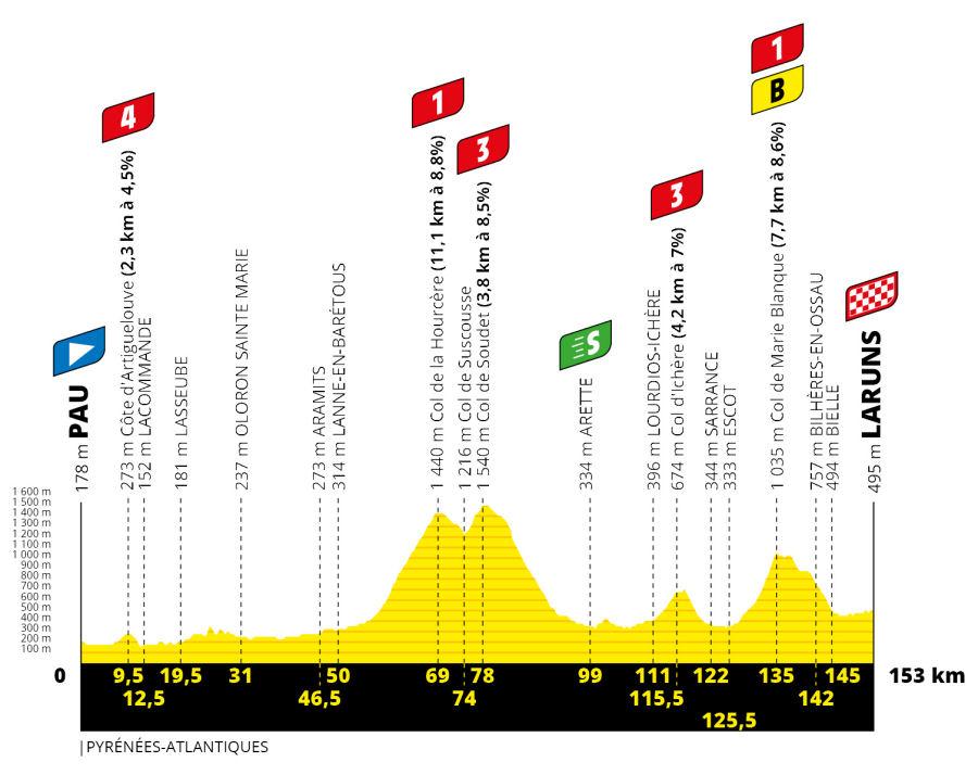 Tour de Francia - Etapa 9
