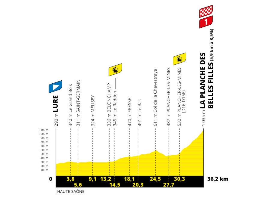 Tour de Francia - Etapa 20