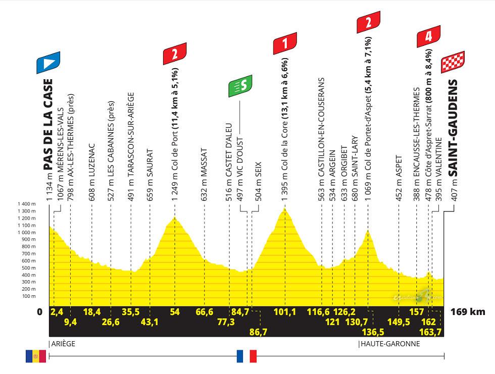 Tour de Francia 2021 - Etapa 16