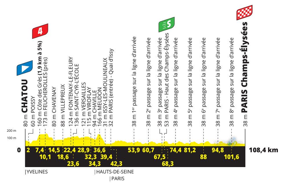 Tour de Francia 2021 - Etapa 21