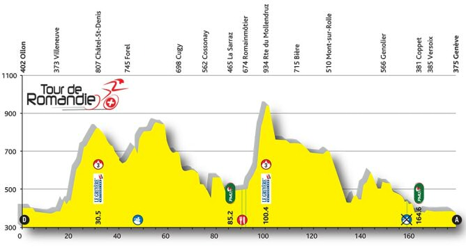 Tour de Romand�a, 5� etapa: Ollon - Gen�ve / 177,4 Km.