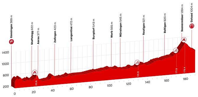 Tour de Suiza, 4ª etapa: Gansingen - Gstaad / 189,2 Km.