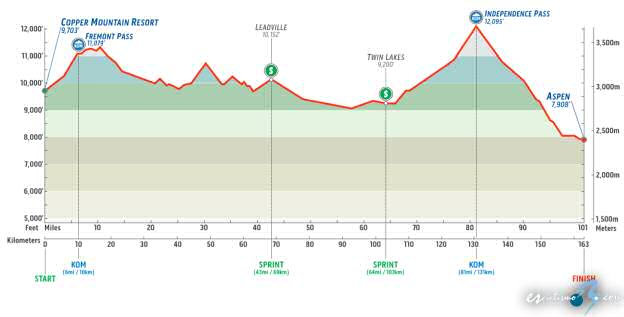 USA Pro Challenge, 3ª etapa: Copper Mountain Resort - Aspen / 163 Km.
