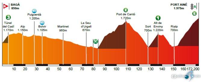 Volta a Catalunya: 4ª etapa: Bagà - Port Ainé / 172,2 Km.