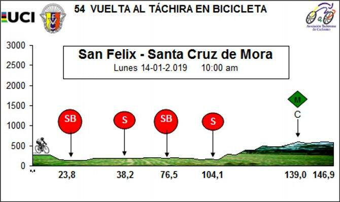 Cuarta Etapar Vuelta al Tachira en Bicicleta
