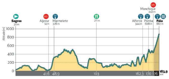 Algarve Tour 2020 - Étape 2