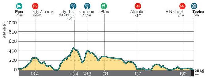 Algarve Tour 2020 - Étape 3