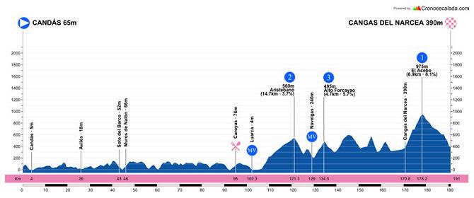 Vuelta a Asturias 2021 - Etapa 2