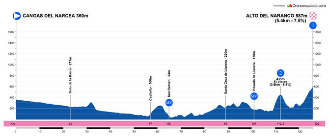 Vuelta a Asturias 2021 - Etapa 3