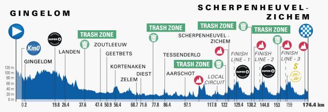 Vuelta a Bélgica 2021 - Etapa 3