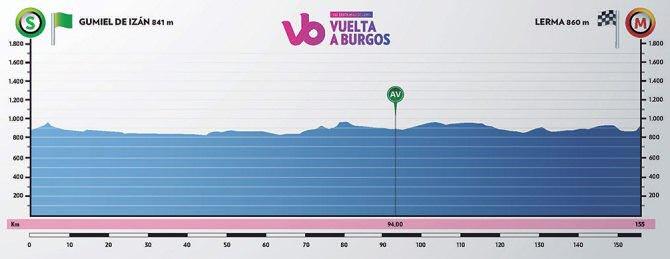 Vuelta a Burgos - Etapa 2