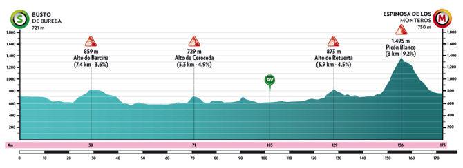 Vuelta a Burgos 2021 - Etapa 3