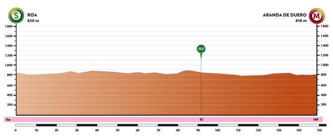 Vuelta a Burgos 2021 - Etapa 4