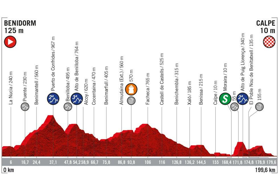 Vuelta a España - Etapa 2